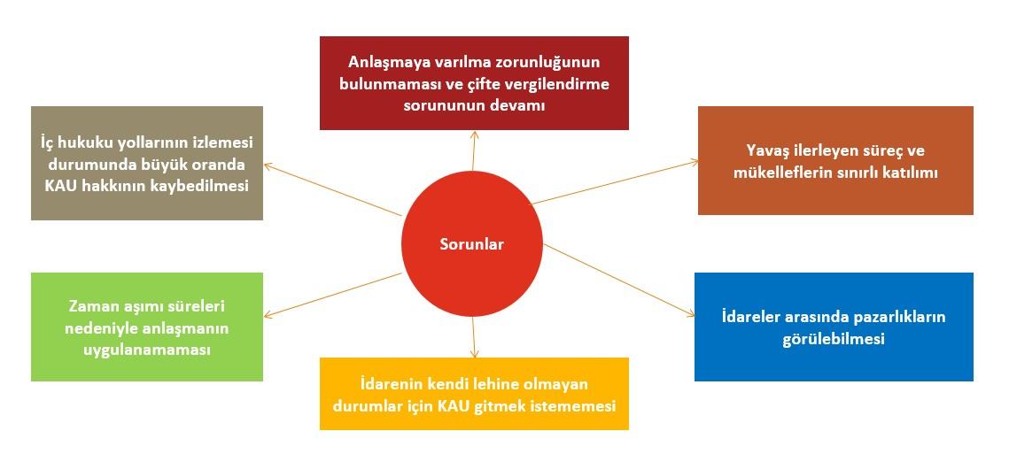 KAU ile ilgili yasanan sorunlar